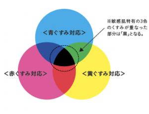3色のくすみに対応