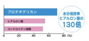 水分保水率の比較表
