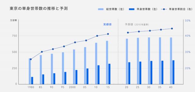 東京の単身世帯数の推移と予測表